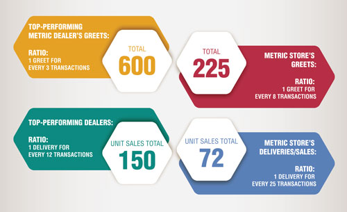 TRANSACTIONS FROM PARTS AND SERVICE DEPARTMENTS: 1,800 Here is an example of a metric dealership, showing its total number of parts and service transactions and the corresponding sales/lead management ratios they hit vs. what top-performing metric dealers are obtaining using the same number of transactions.